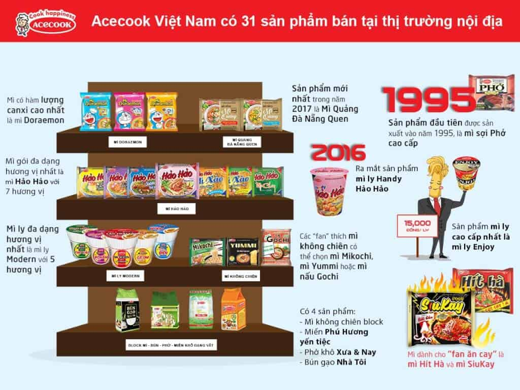 Top 10 Công Ty Thực Phẩm Nổi Tiếng Ở Việt Nam -  - Acecook | Calofic | Công Ty Nestlé Việt Nam 35